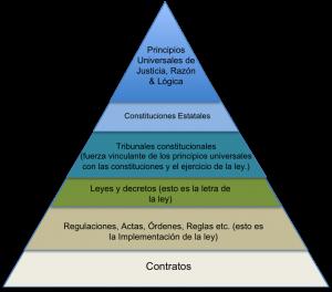 legalhierarchy_es_rev3